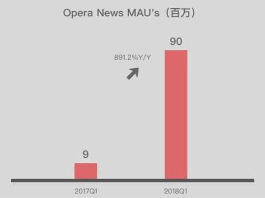 如何购买Opera股票 - Opera News MAC 同比增长情况
