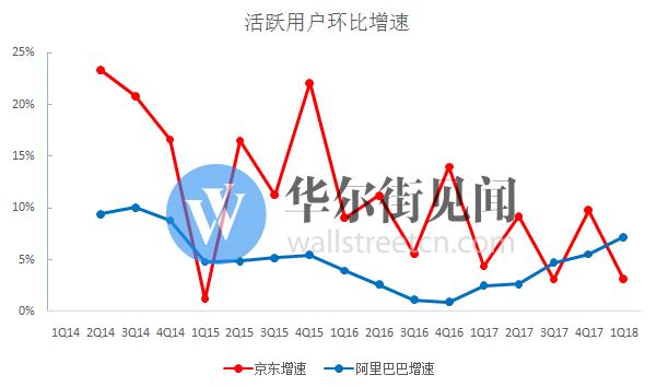 美股财报 - 京东财报 - 活跃用户环比增速