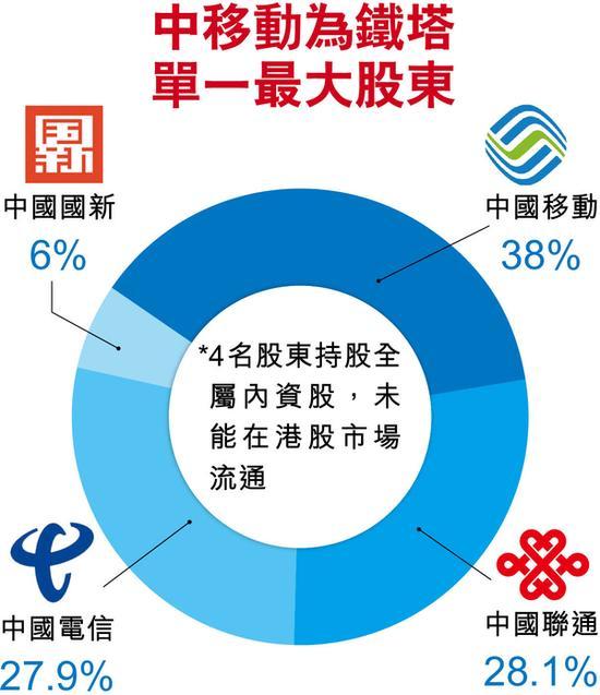 如何购买中国铁塔股票 - 股东结构
