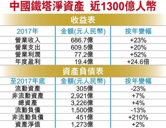 如何购买中国铁塔股票 - 收支表
