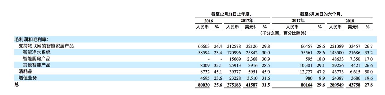 云米科技美股IPO - 如何购买 云米科技股票