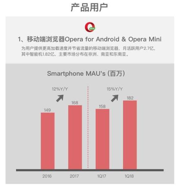 如何购买Opera股票 - SmartPhone MAU 增长情况