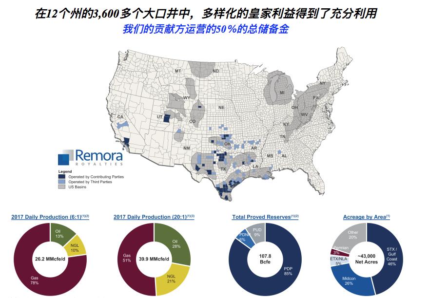 如何购买Remora Royaltie 股票