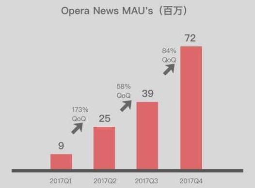 如何购买Opera股票 - Opera News MAC 增长情况