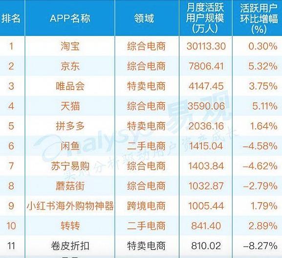 2017年电商类APP排行榜