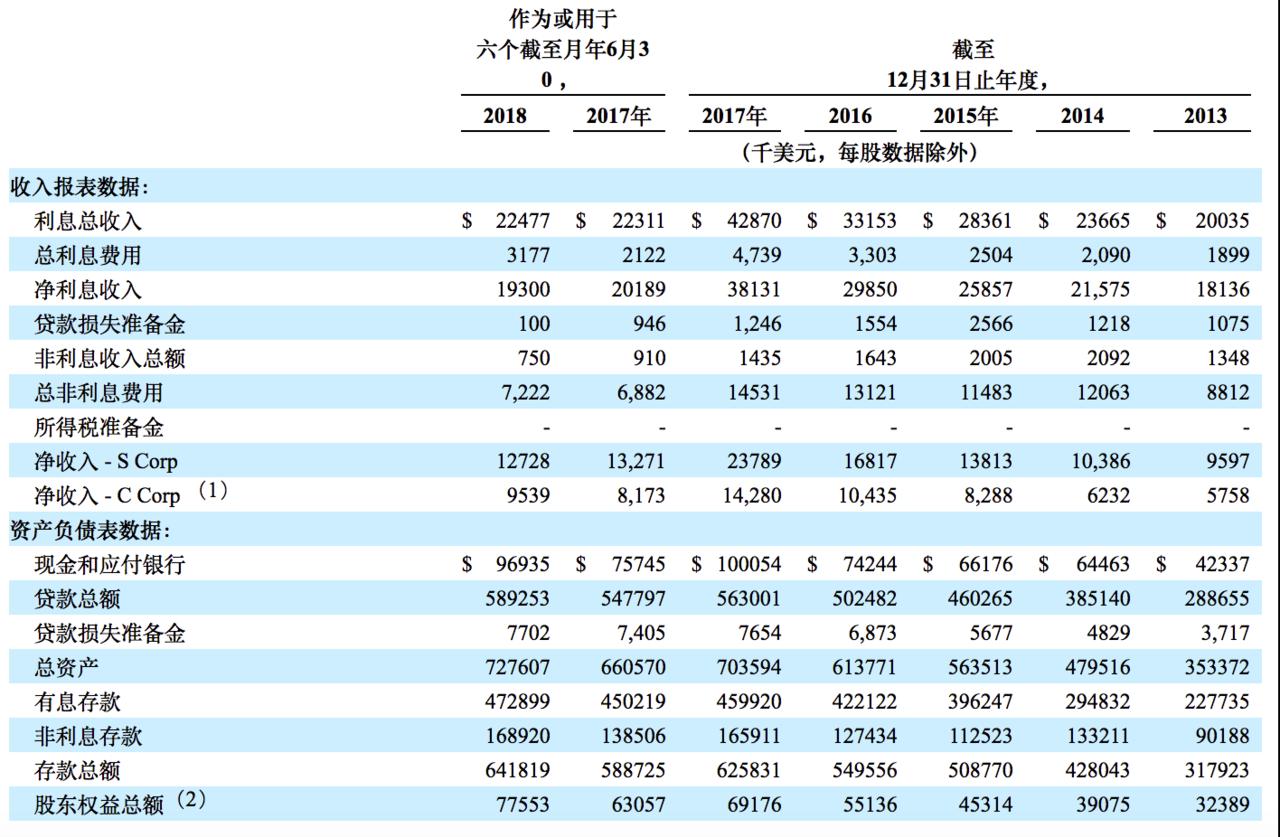 如何购买Bank7 Corp股票