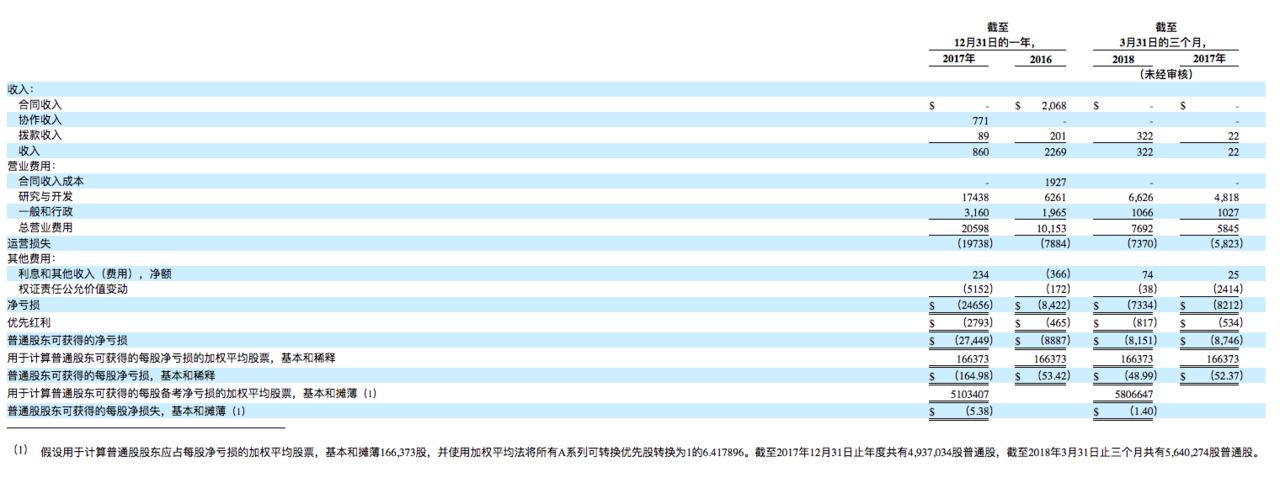 美股如何打新 - 美国生物制药公司Aridis IPO上市 - 新股IPO