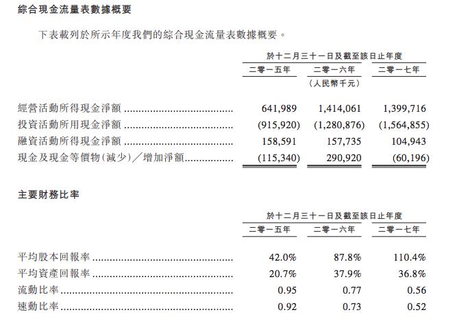 现金流和主要财务比率 - 如何购买海底捞股票