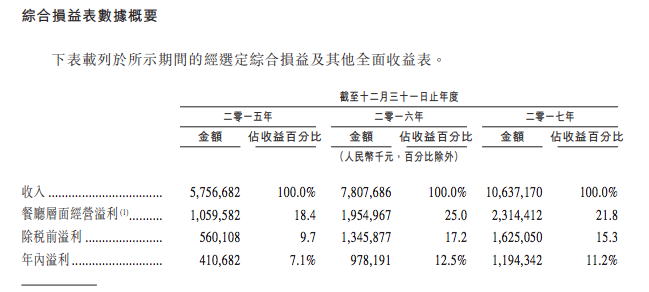 综合损益表 - 如何购买海底捞股票