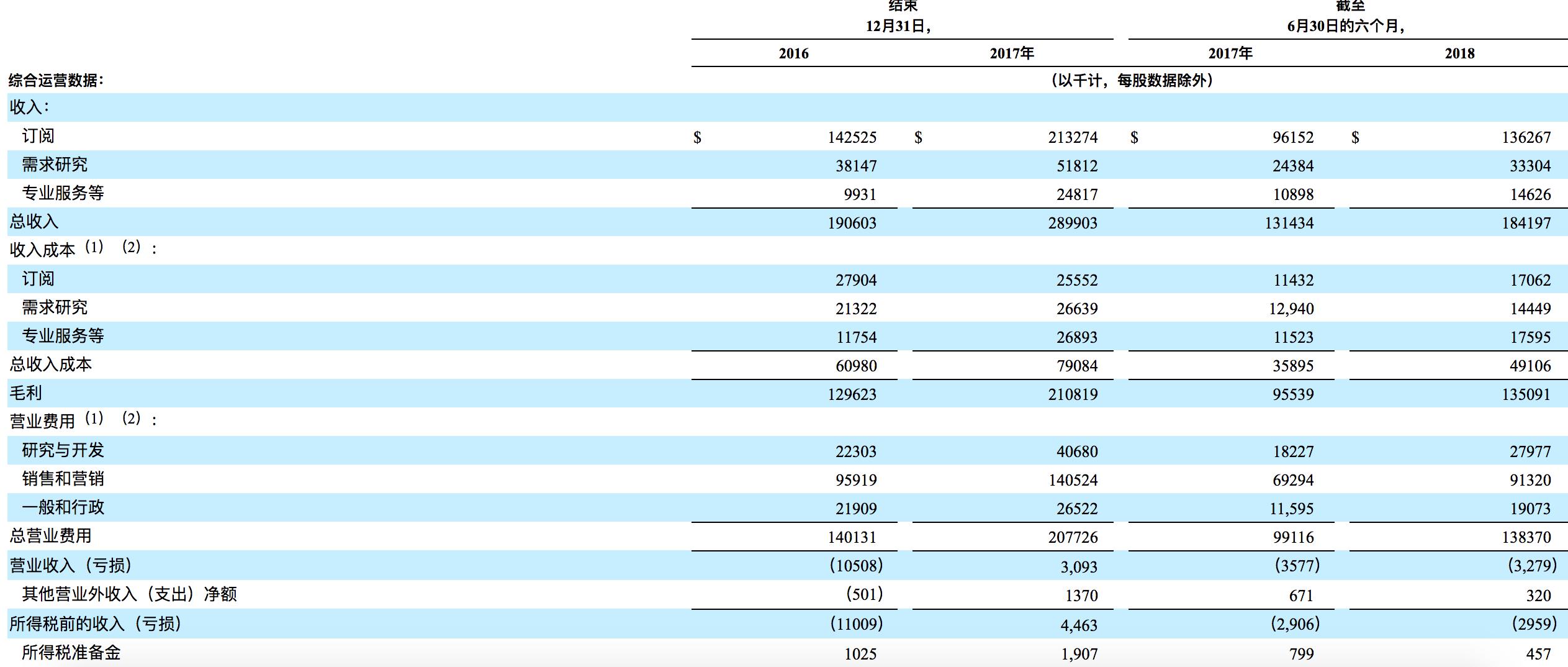 如何购买 Qualtrics International Inc 股票