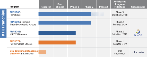 如何购买Principia Biopharma股票