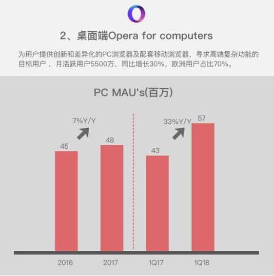 如何购买Opera股票 - PC MAU 增长情况