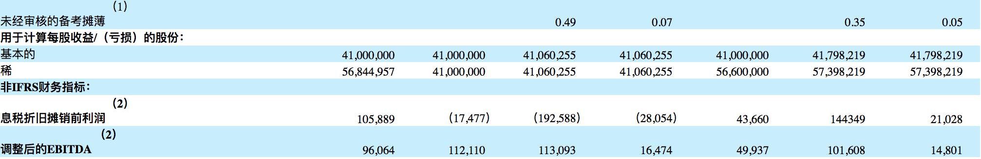 如何购买医美国际股票