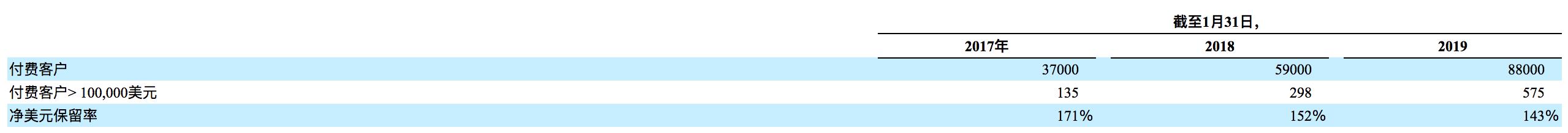 如何购买Slack股票 - 美股IPO