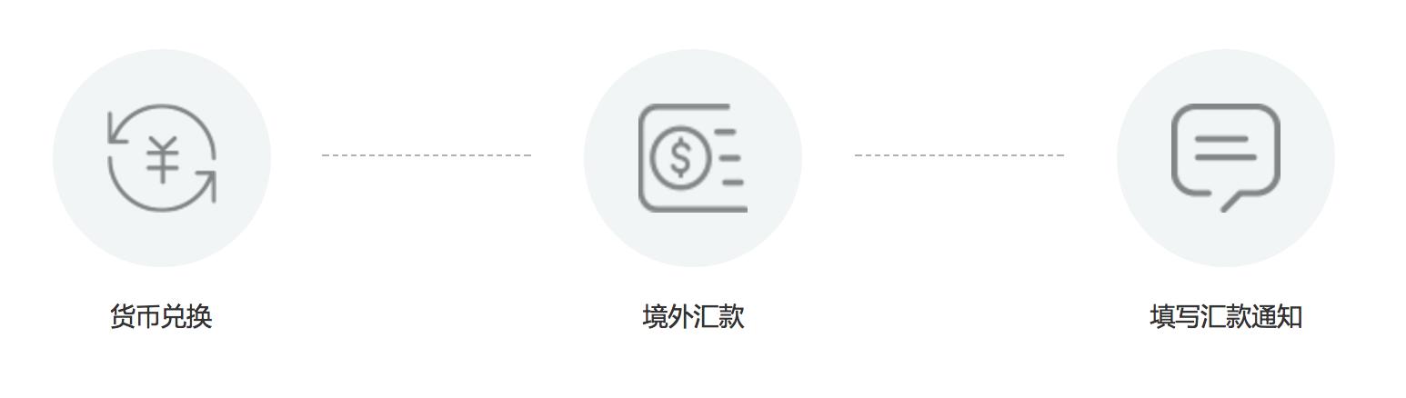 美股入金 - 美国银行入金事宜  - 老虎证券入金