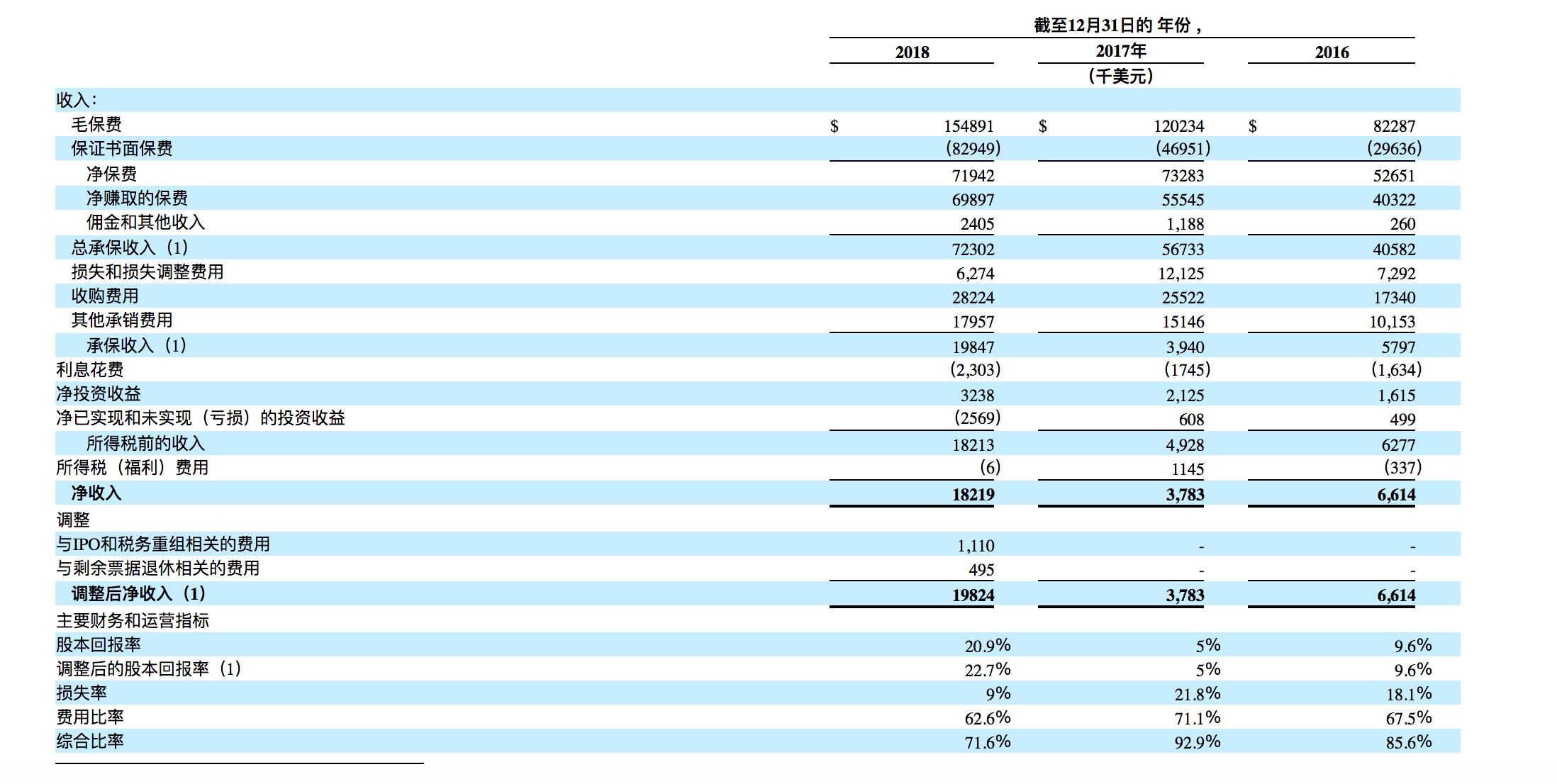 如何购买 美股 Palomar Holdings,Inc