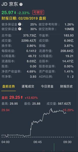 京东财报 - 如何购买京东股票