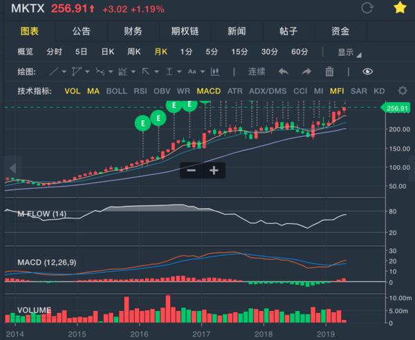 债券、外汇交易平台 Tradeweb 美股IPO - 美股、港股开户