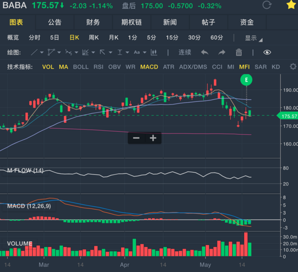 阿里巴巴2019财年第四财季财报 - 如何购买美股、港股