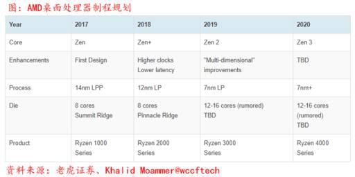如何购买AMD股票