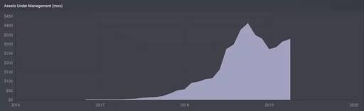 ETF速览:全球金融科技主题基金FINX - 如何购买美股、港股