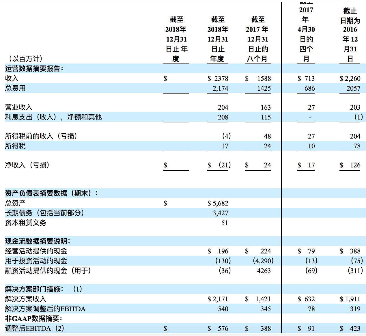 Alight 美股IPO