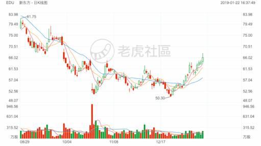 新东方美股财报 营收略超预期,EPS略低预期