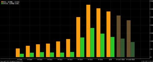 如何购买吉利德股票 - 美股、港股开户教程