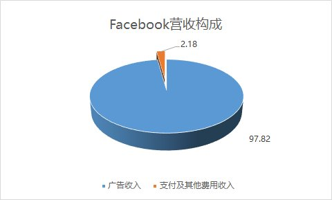 如何购买Facebook 股票 - 美股、港股开户