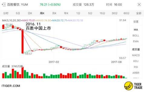 如何购买百盛餐饮股票 - 美股、港股开户教程