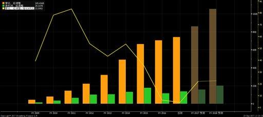 如何购买百度股票 - 美股、港股开户教程