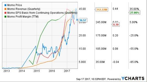 如何购买陌陌股票 - 美股、港股开户教程