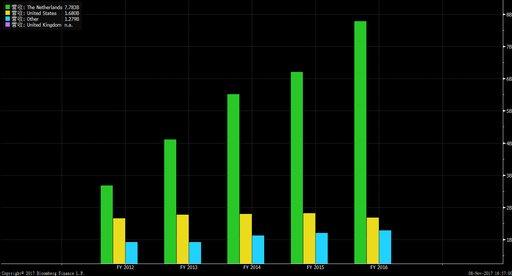 如何购买Priceline股票 - 美股、港股开户教程