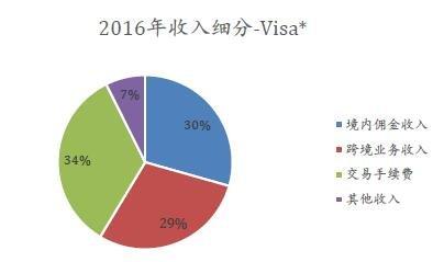 如何购买Visa股票 - 美股、港股开户教程