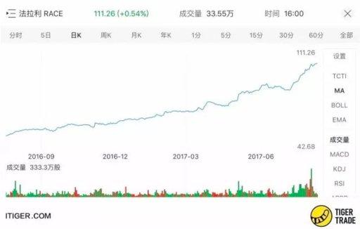 如何购买法拉利股票 - 美股、港股开户教程