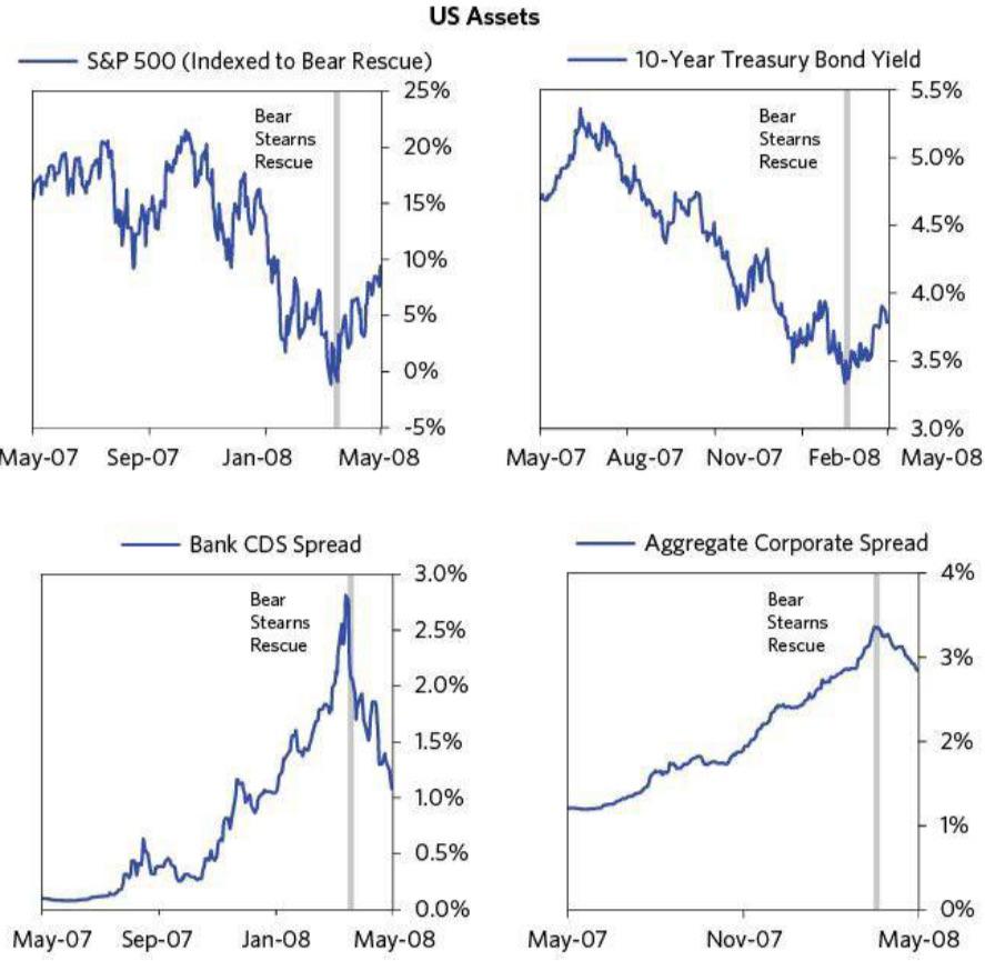 银行资产流动性指标_桥水公司:美国次贷危机复盘 (三) - 美股指南 - 如何购买美股、港股