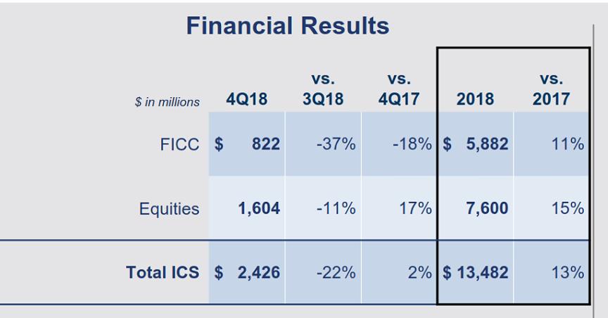 2018年华尔街的银行股们都怎么样? - 如何购买美股、港股