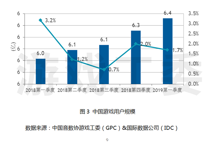 2019年第一季度中国游戏产业报告 - 如何购买美股、港股