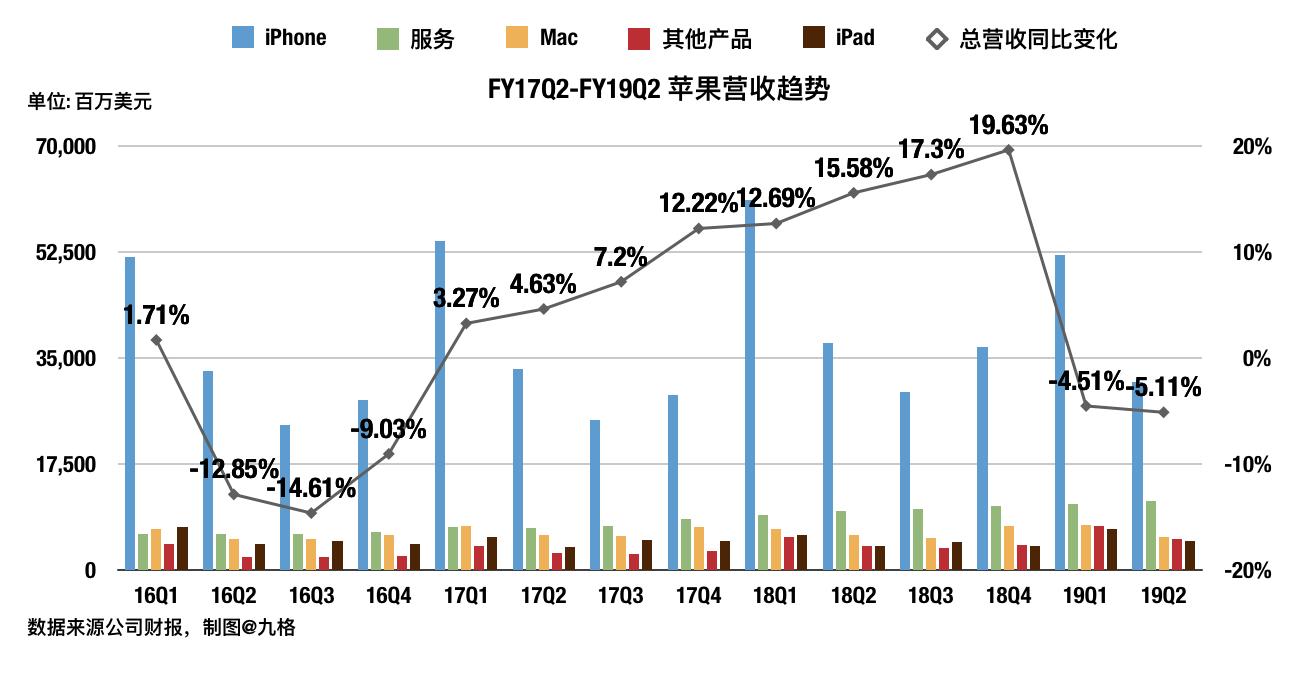 苹果短期忧虑解除,但是未来仍然要仔细观察 - 如何购买美股、港股