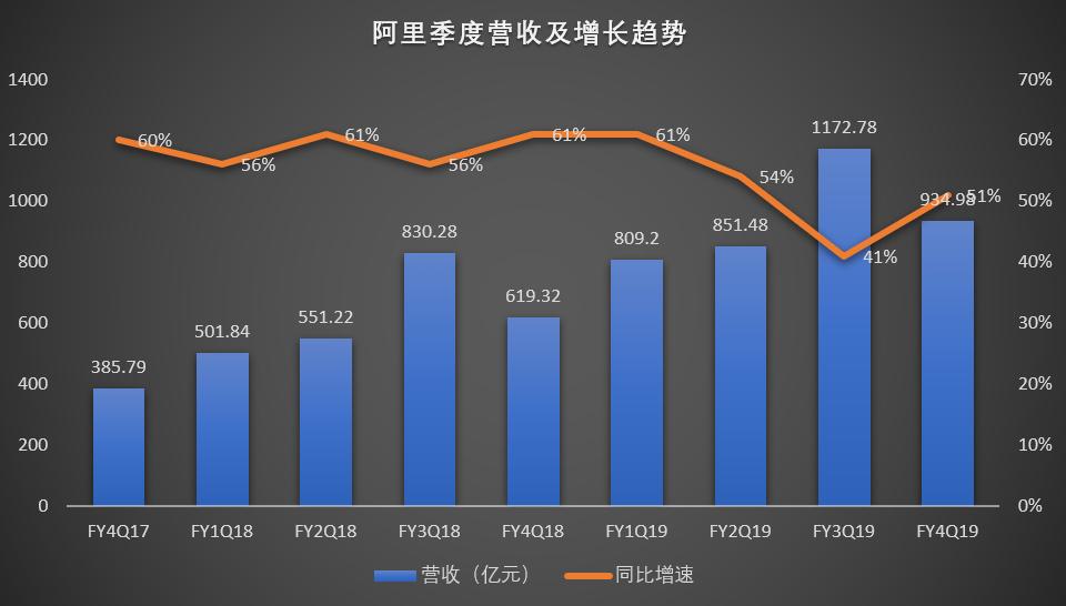 阿里财报札记:营收狂奔,股价平淡 - 如何购买美股、港股