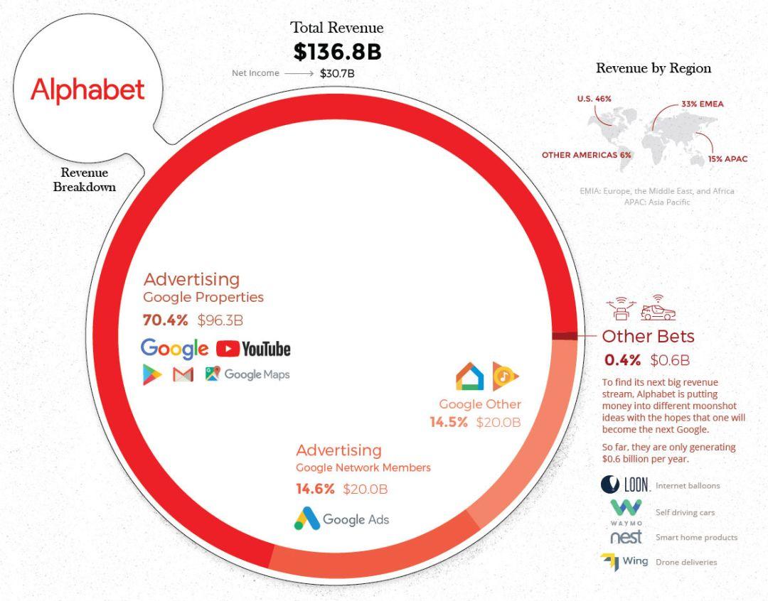 FAAMG五大巨头收入构成一览 - 如何购买美股、港股
