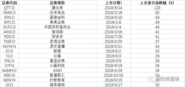 """一份港美股打新""""葵花宝典"""",请查收 - 如何购买美股、港股"""