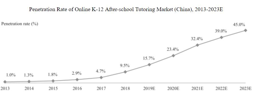 飞速发展的K12线上教育公司-跟谁学 - 如何购买美股、港股