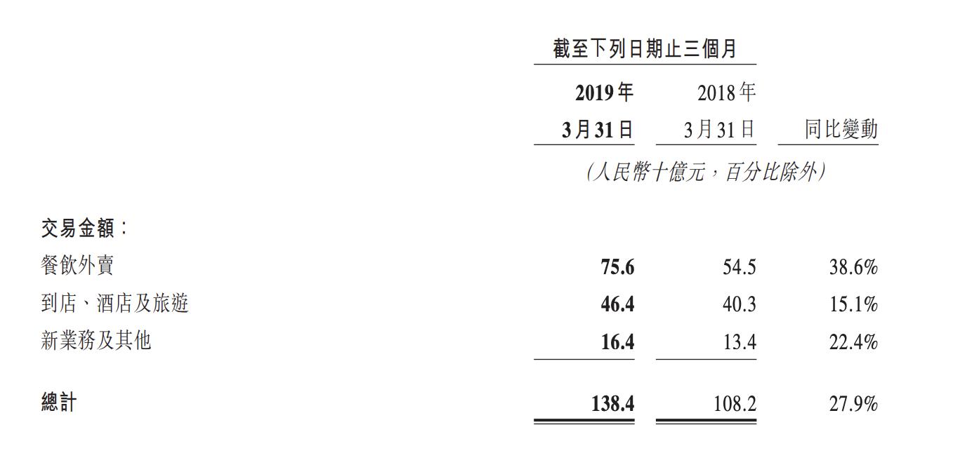 美团第一季度总交易额1384亿元,收入同比增长70% - 如何购买美股、港股