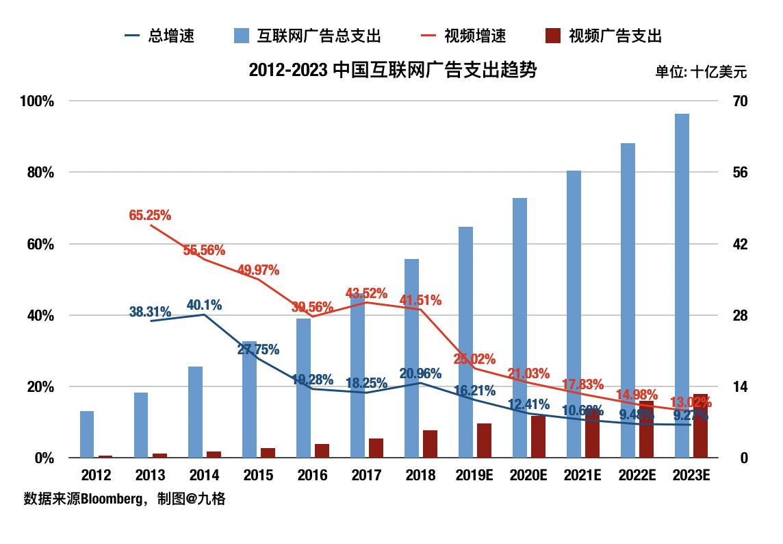 营收指引不及预期,微博的竞争压力出乎意料的大 - 如何购买美股、港股