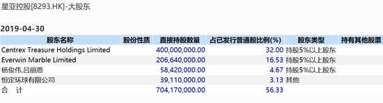 暴跌98%逾60亿市值蒸发殆尽 星亚控股暴跌原因揭秘 - 如何购买美股、港股