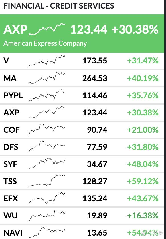 盘点美股上半年市场情况,中概涨幅或超你预期。 - 如何购买美股、港股