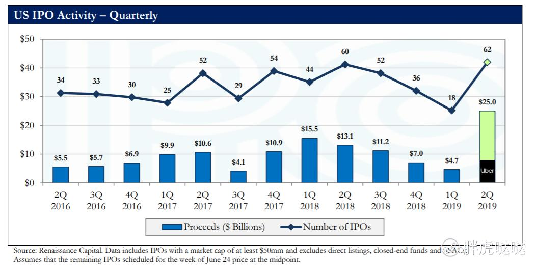 2019美股上半年IPO盘点 - 如何购买美股、港股
