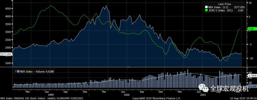 美股2000年崩盘启示录