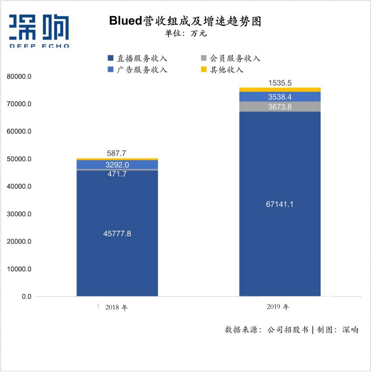 超4900万用户、年入7.59亿,赴美IPO的Blued价值几许?